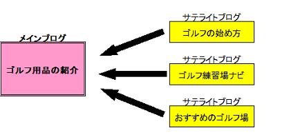 メインブログとサテライトブログの関係図