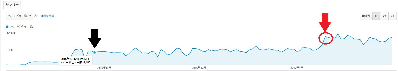 100記事達成後のブログアクセス数の変化