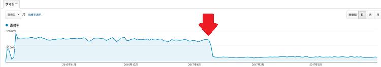 直帰率/6か月間のデータ