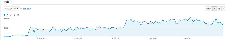 ページビュー数/6か月間のデータ
