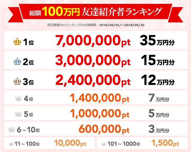 ポイントタウンの特徴/毎月総額100万円の友達紹介ランキングについて